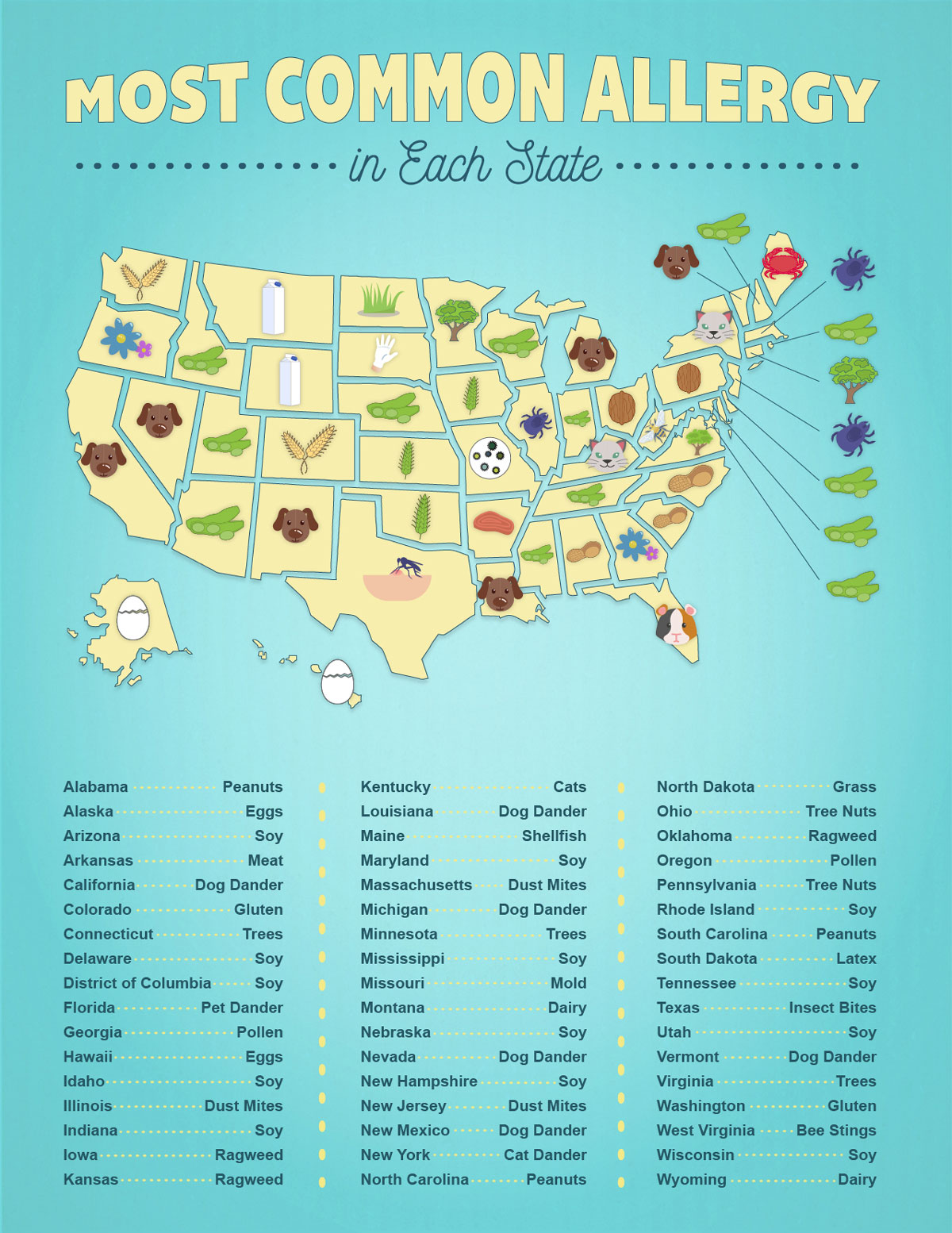 most-common-allergy-by-state-map